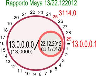 Il Calendario Maya.Quanto E Quant Altro Il Calendario Maya Un Equazione